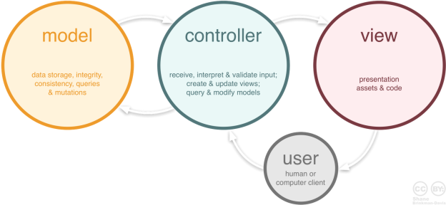 The user must be allowed to interact with Model himself, instead a Controller must be used to connect to the Model to get the data for the user's View that would be shown to him.